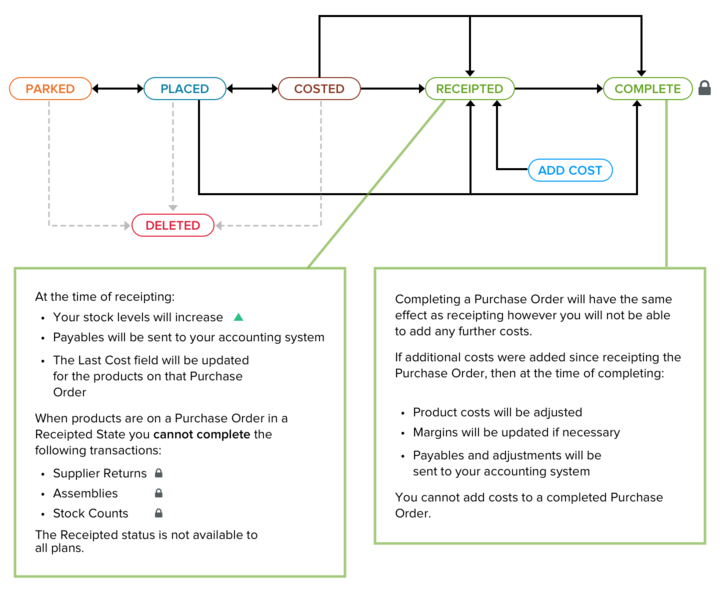purchase order process diagram
