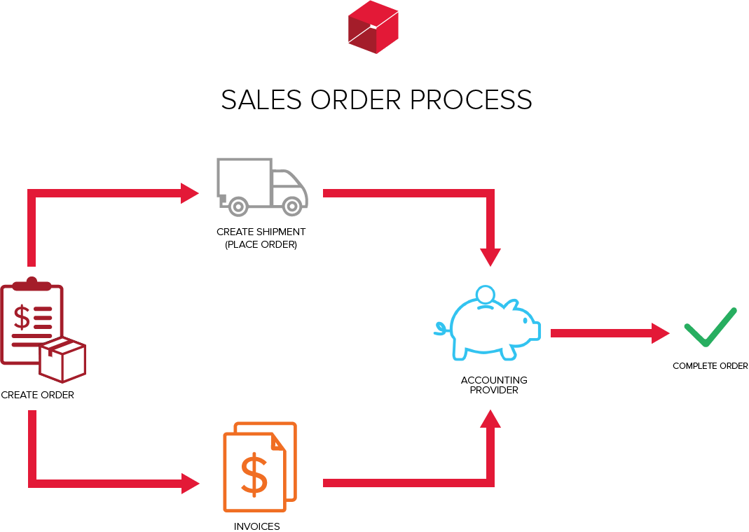 Process diagrams unleashed inventory the following diagram is an example of a typical sales order process within unleashed nvjuhfo Choice Image