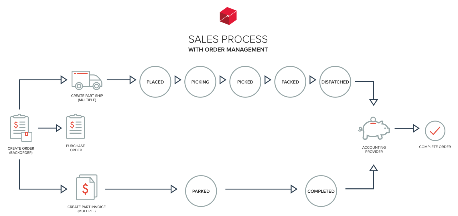 Sales overview unleashed inventory the table describes available options based on whether order management feature is on or off for more information see workflow examples nvjuhfo Image collections