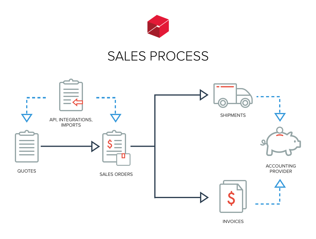 Sales Overview Unleashed Inventory Process Flow Diagram Optional Steps Dotted Lines Indicate Features Like Accounting Provider Integration Xero Or Quickbooks Api Data Import And With Third Party