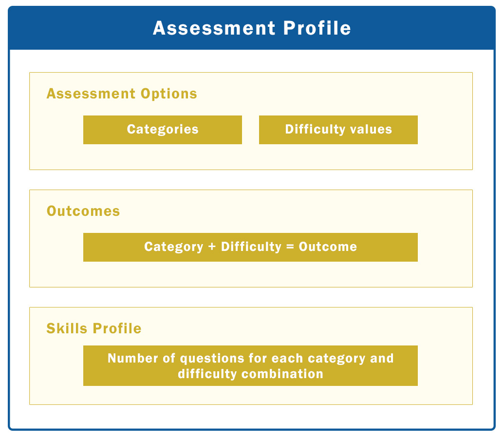 photo regarding What Type of Learner Are You Printable Quiz titled Around Evaluations -