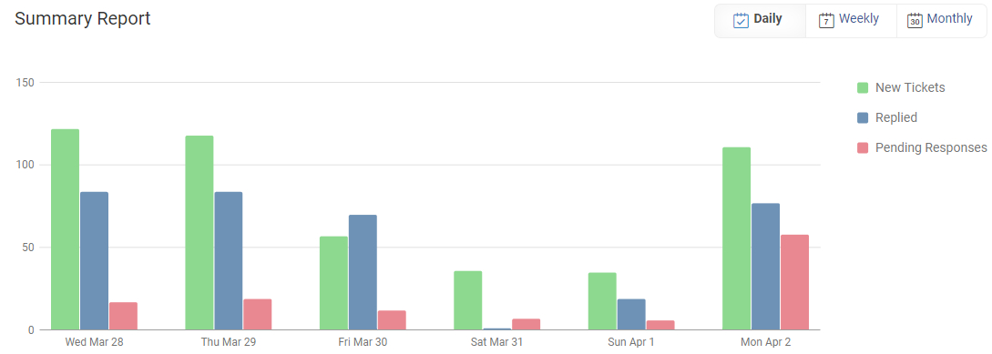 You can view the graphical representation of data in 'Dailly,' 'Weekly', or 'Monthly' format.