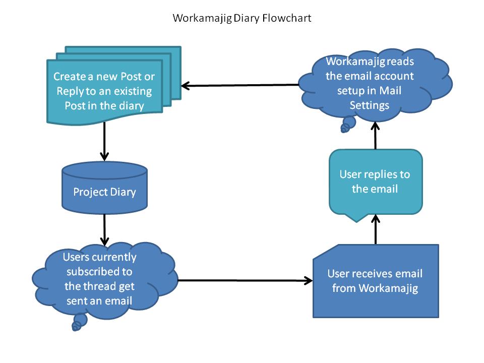 Diary Flowchart