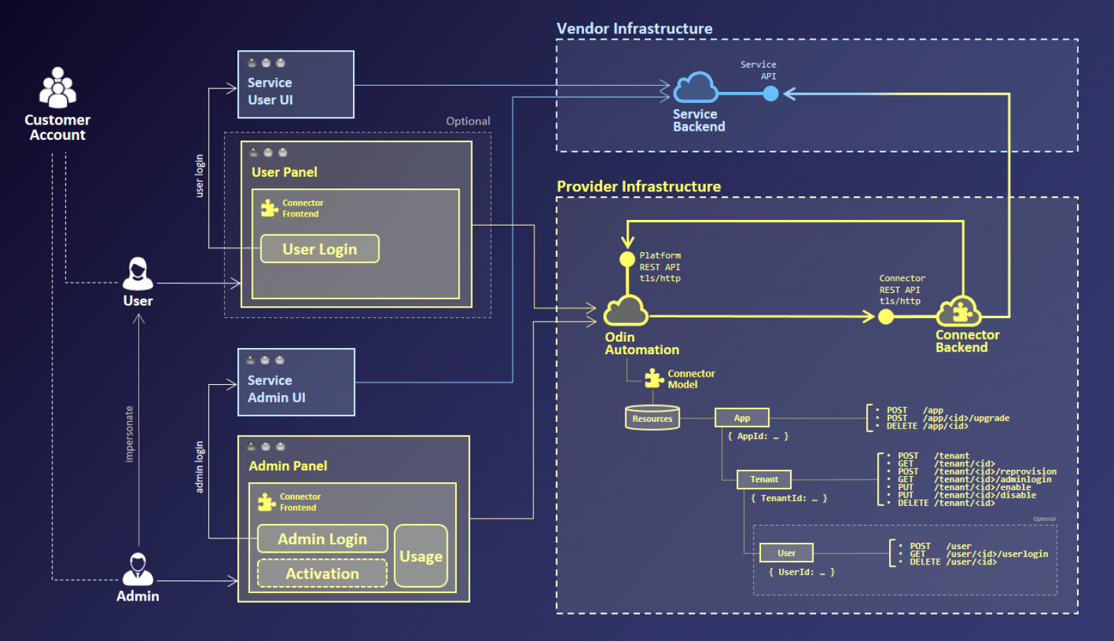 Connector backend rest api aps connect help center all of the interactions are following the same api authentication standards you can also download api blueprint see httpsapiblueprint from the malvernweather Images