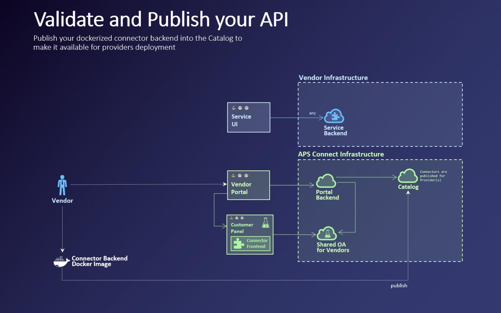 Publish - APS Connect Help Center