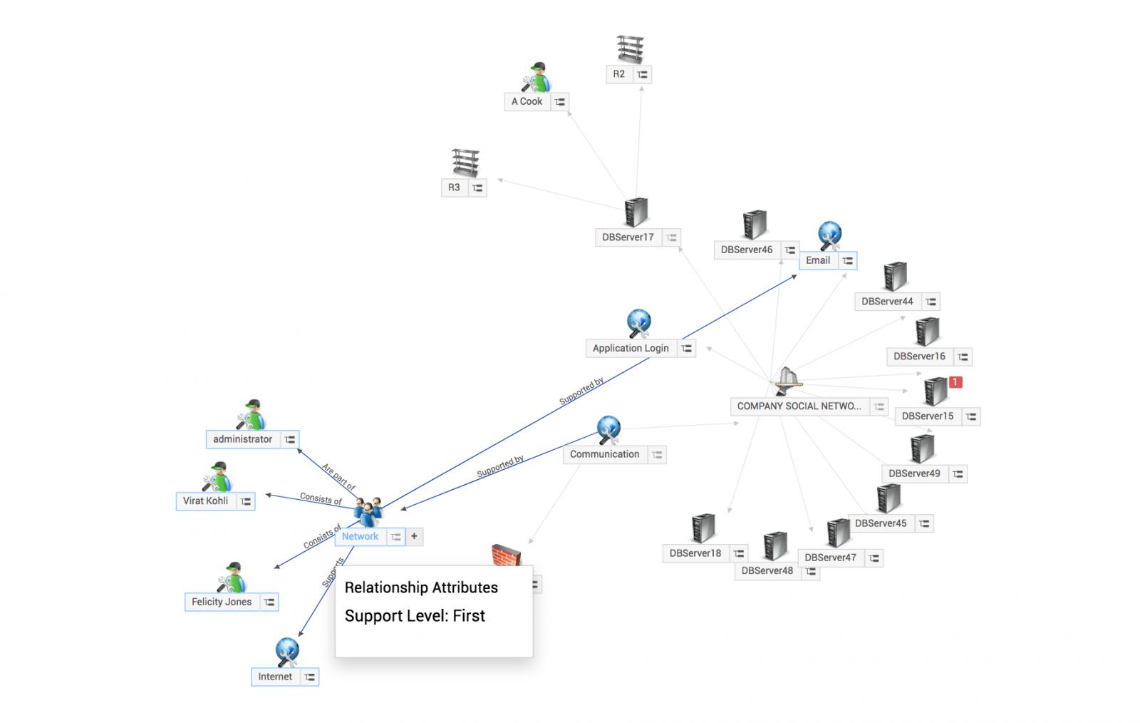 Relationship map   CMDB guide - SDP help desk guide
