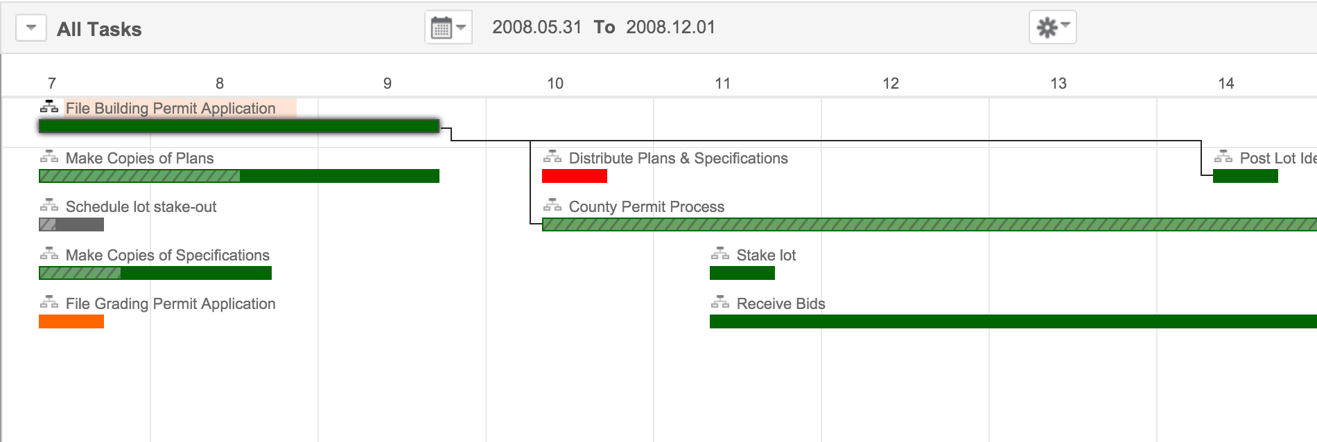 What Is Gantt Chart View And Configure Gantt Chart Sdp Help