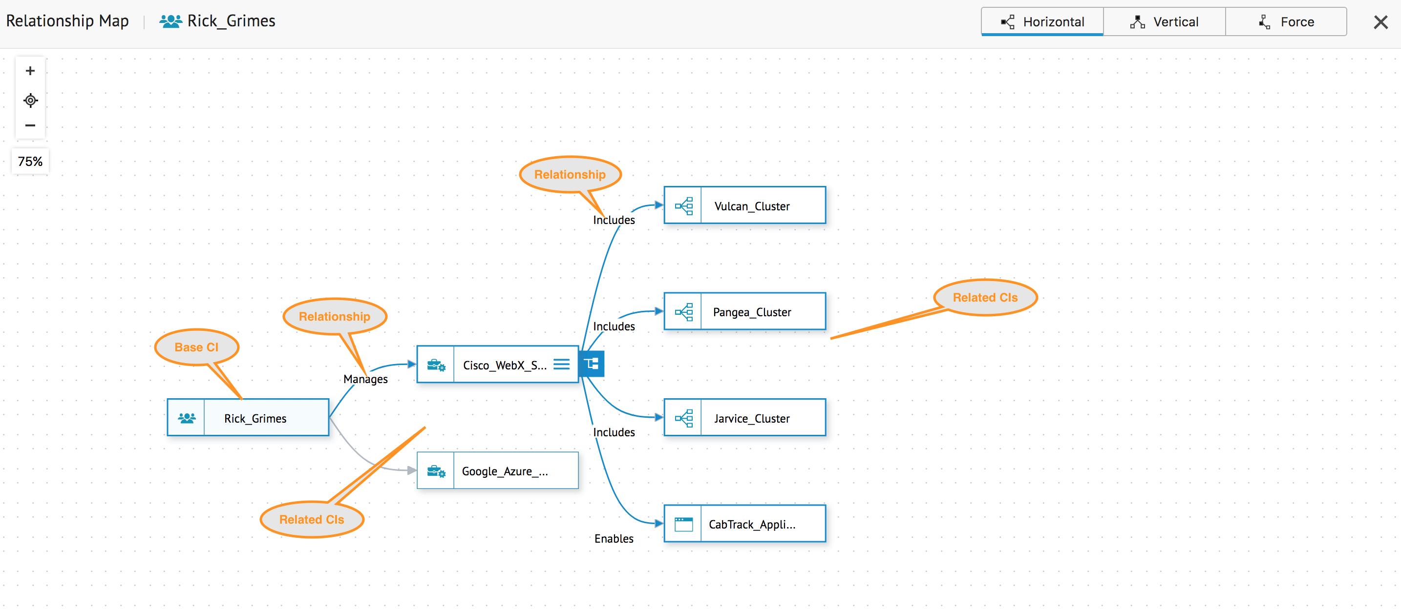 relationship-map - ServiceDesk Plus Cloud (SDP Ondemand)
