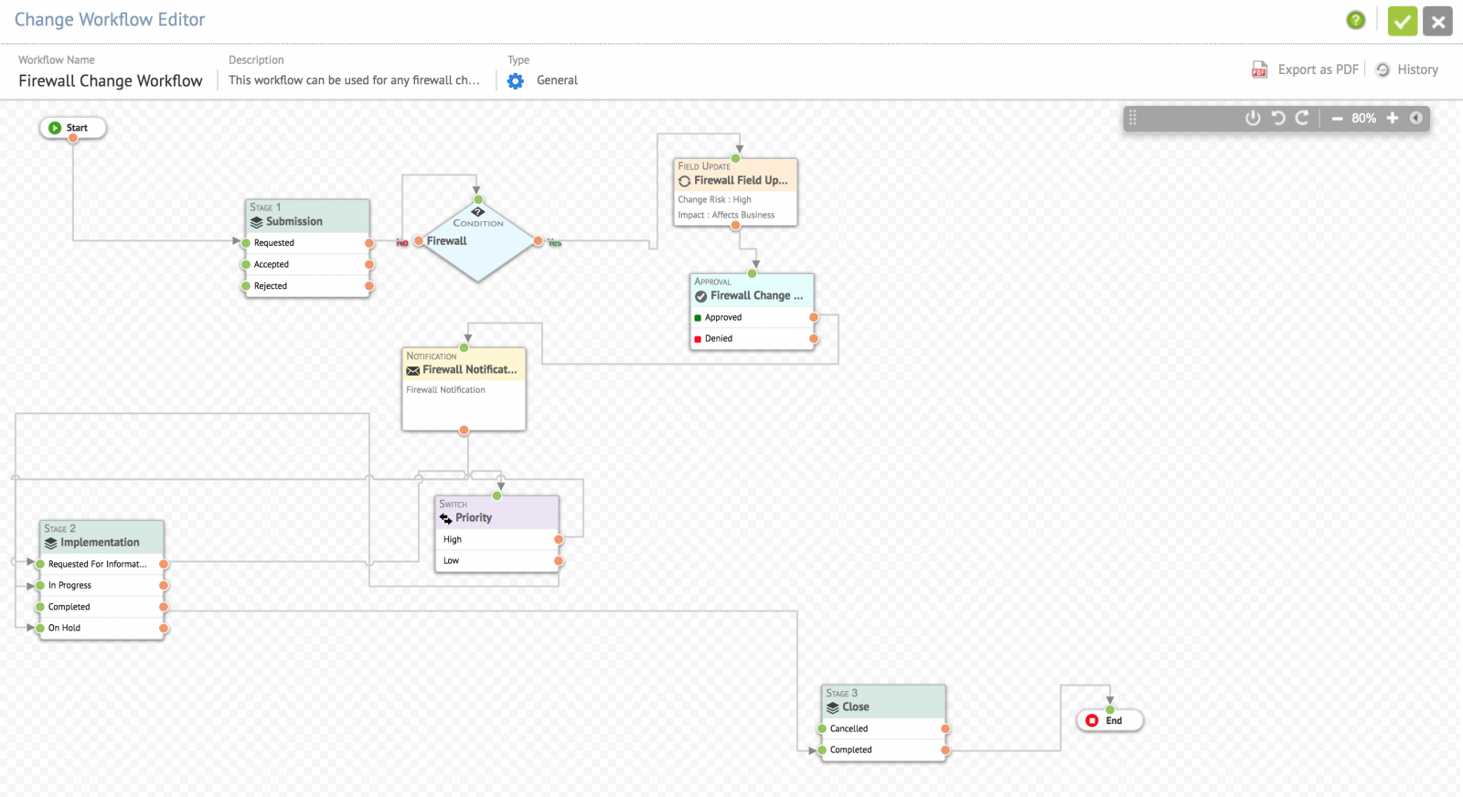 Change workflows customization servicedesk plus cloud sdp ondemand in this workflow there are 3 stagesbmission implementation and close these 3 nodes will be the major milestones of this change workflow ccuart Images