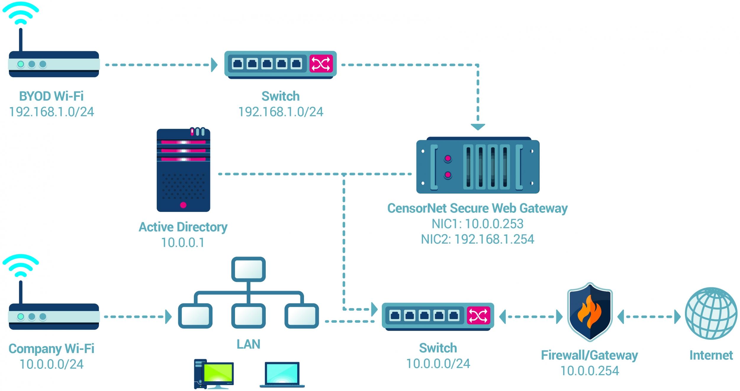 CensorNet :: Deployment Overview - CensorNet Secure Web Gateway